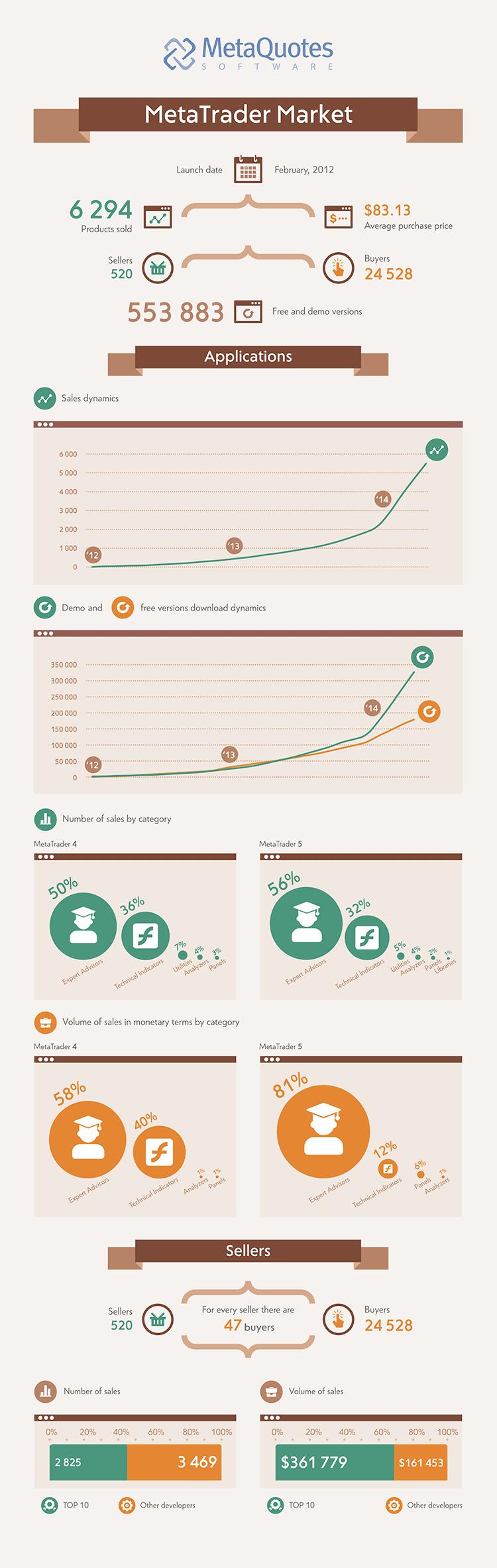 MetaTrader市场概述(图表)