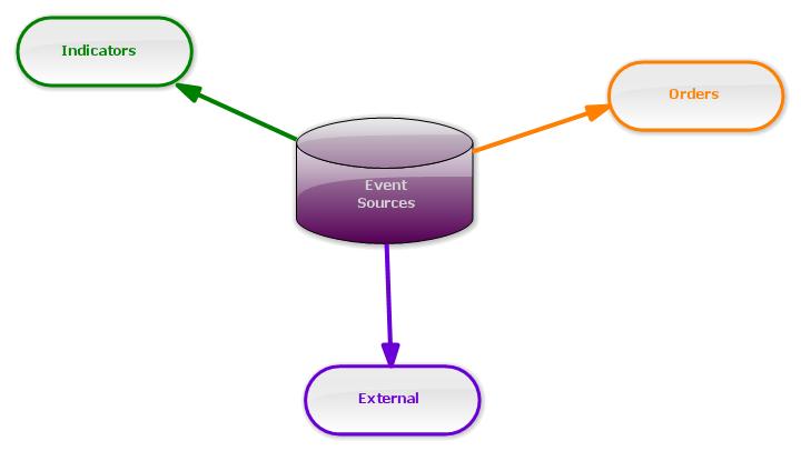 图例.2 自定义事件源分组