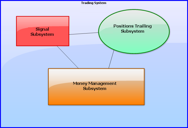 Fig.4 Model of an abstract trading system