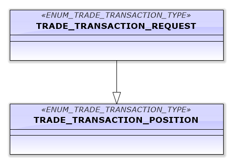 Fig.7. The second scheme of the transaction process
