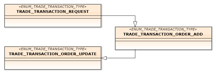 Fig.11. Transactions, processing placement of a pending order