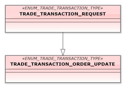 Fig.12 Transactions, processing a modification of a pending order