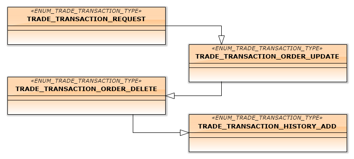 Fig.13. Transactions, processing deletion of a pending order
