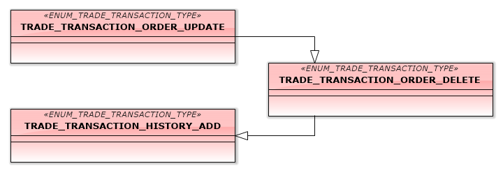 Fig.14. Transactions, processing a deletion of a pending order