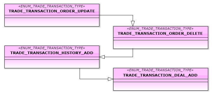 Fig.15. Transactions, processing activation of a pending order