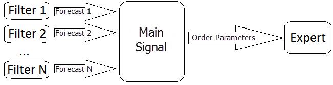 Fig. 1. Esquema de toma de decisiones de entrada en el mercado