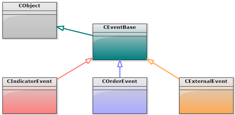 Fig.5 Hierarchy of event classes