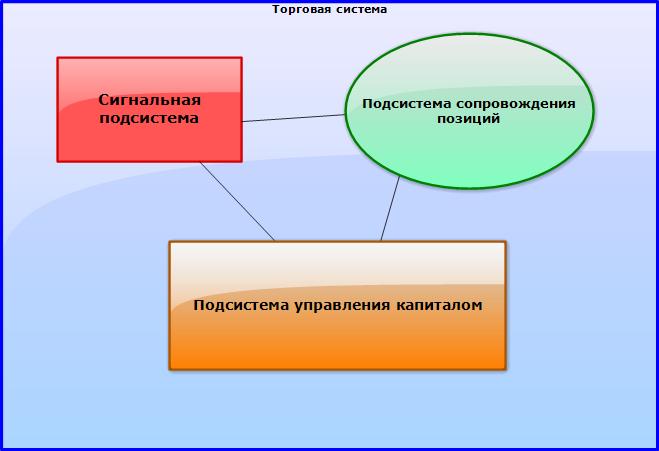 Рис.4 Модель абстрактной торговой системы