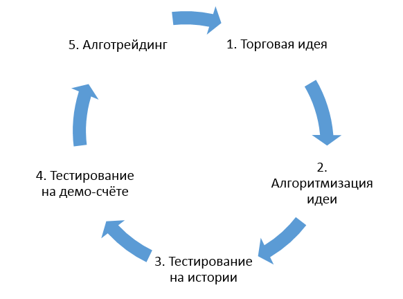 Рис.1 Этапы разработки и внедрения торгового робота