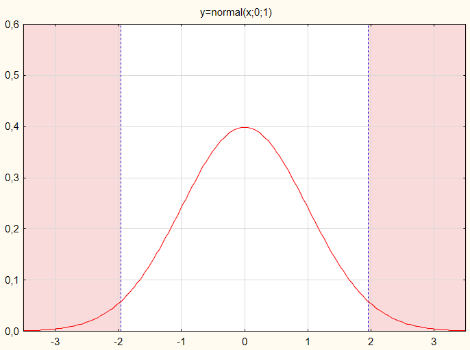 Fig.1 Test statistic value distribution by normal probability law