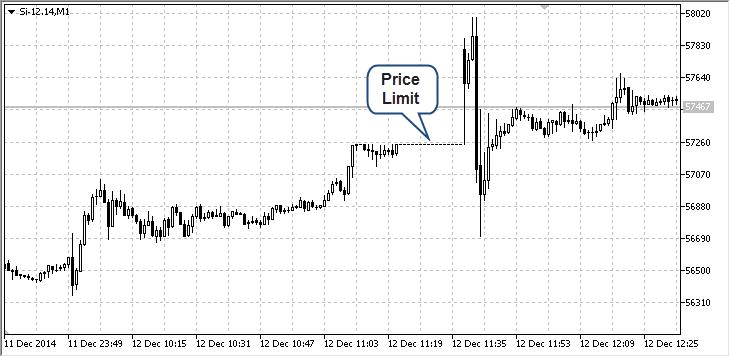 Price limit
