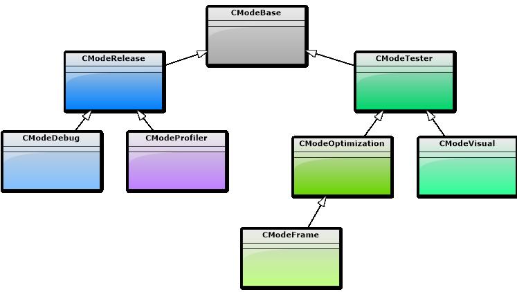 Fig. 2. Jerarquía de las clases para un EA diseñado para trabajar en varios modos