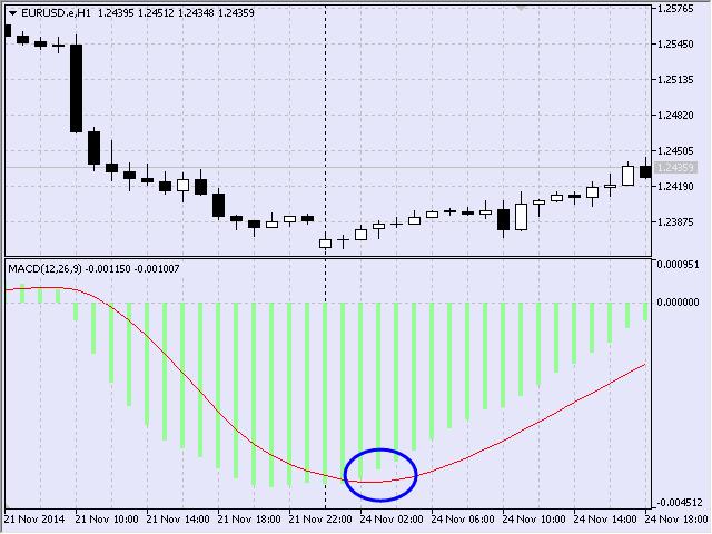 图4 买入信号