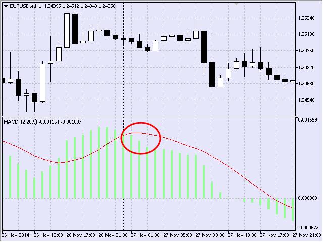 图5 卖出信号