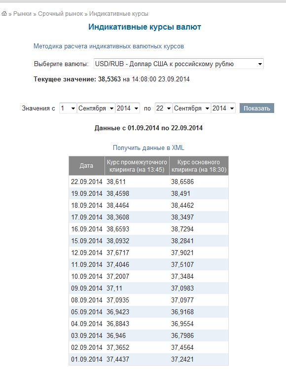 Рис.12. Индикативные курсы валют на сайте moex.com