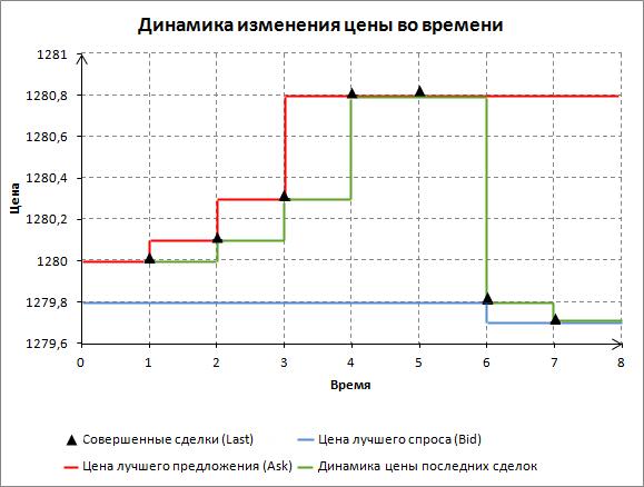 Динамика изменения цены во времени