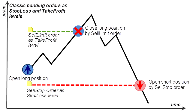 Fig. 41.  Emulating StopLoss and TakeProfit using the orders SellStop and SellLimit