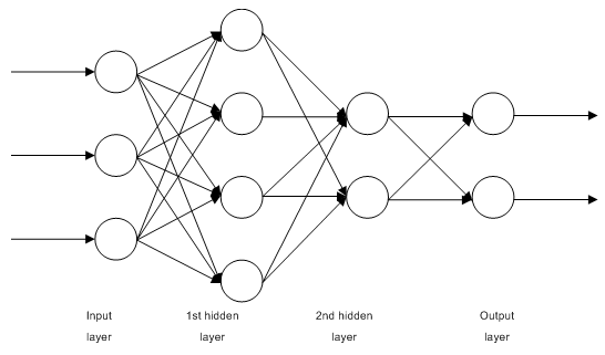 Fig. 1. Structure of a multilayer neural network