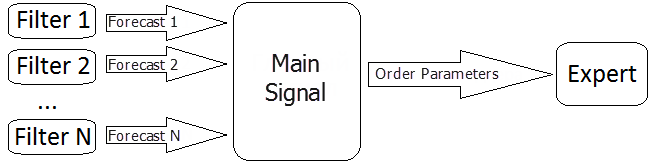 Fig. 1. Pattern of decision making on entering the market