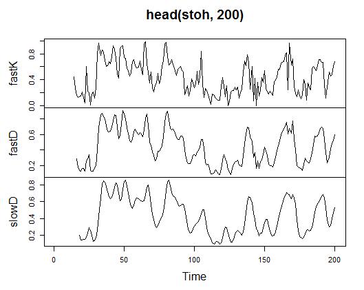 Fig. 21. Indicador Stochastic Oscillator - stoch(HLC, nFastK=14, nFastD=3, nSlowD=3)