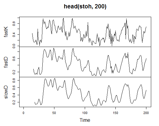 Fig. 21. Indicator Stochastic Oscillator - stoch(HLC, nFastK=14, nFastD=3, nSlowD=3)