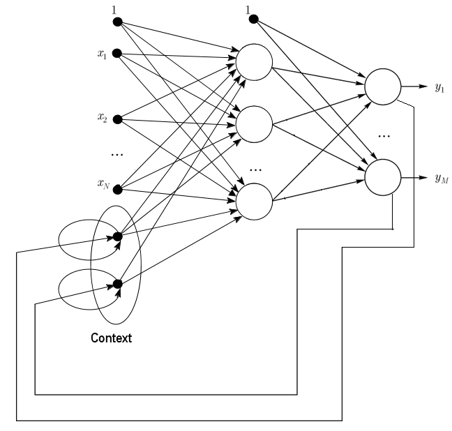 Fig. 2. Structure of a Jordan network