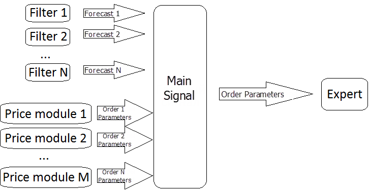Fig. 2. Padrão modificado de tomada de decisões sobre a entrada no mercado