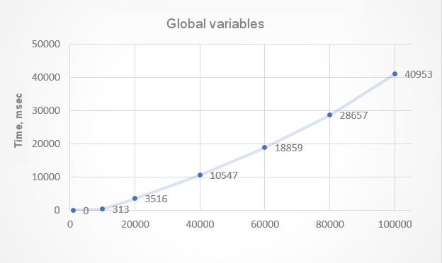 Fig.2. Time spent on creating temporary global variables