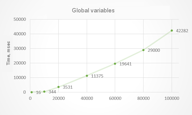 Fig.3. Time spent on creating full global variables
