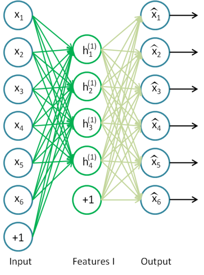 Fig. 8. An autoencoder structure