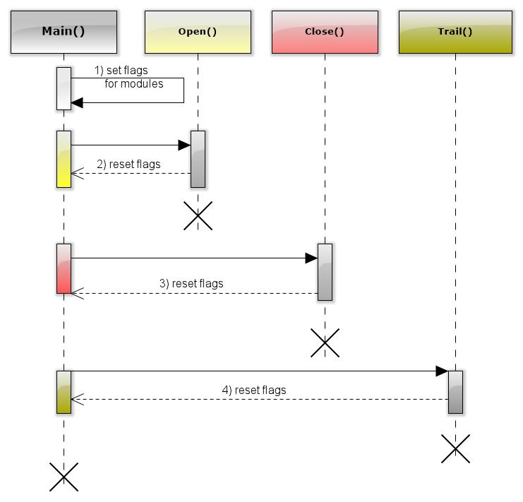 図8 フラグシーケンス処理パターン