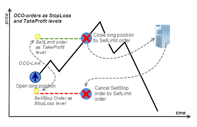 Fig. 42. OCO orders as StopLoss and TakeProfit