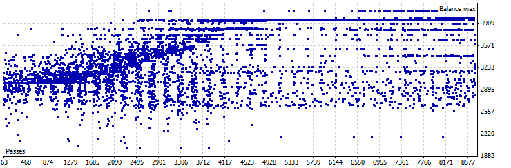 静的シフトモードにおける最適化:USDJPY