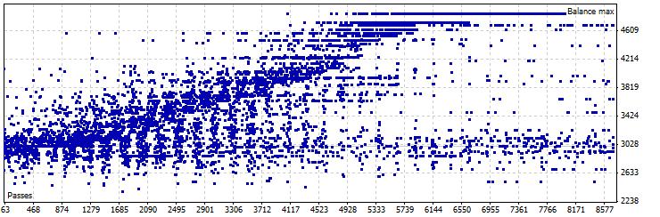 静态位移模式优化, EURUSD