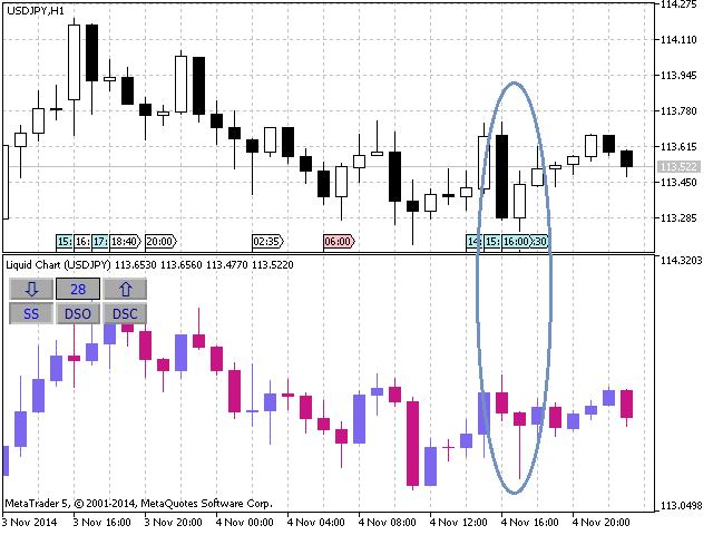 The Liquid Chart indicator, shift 28
