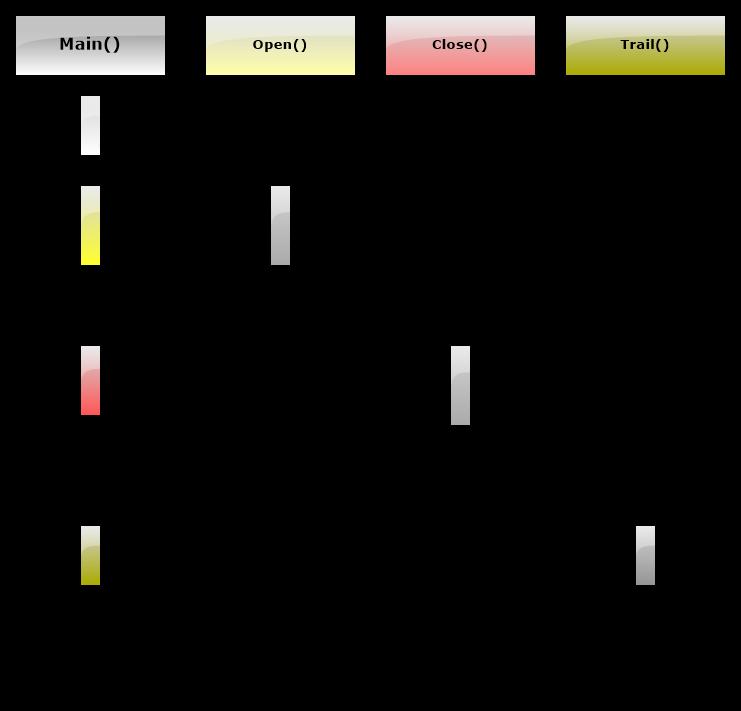 Рис.8 Диаграмма последовательностей для обработки флагов