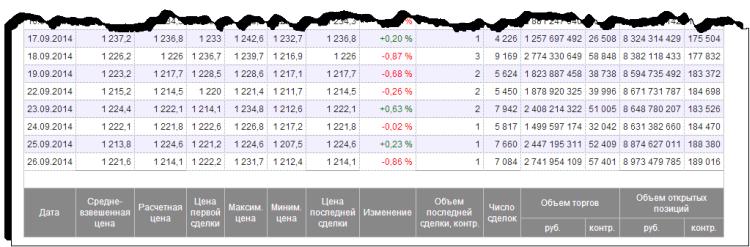 Рис.15. Итоги торгов по фьючерсному контракту опубликованные на сайте moex.com