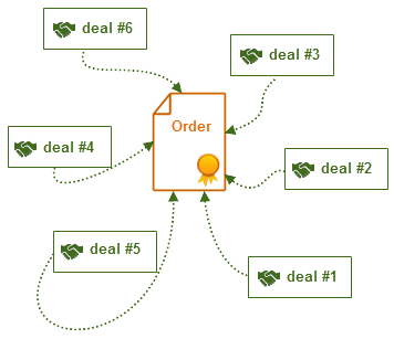 Fig.2. Schematic representation of the relationship of deals and orders