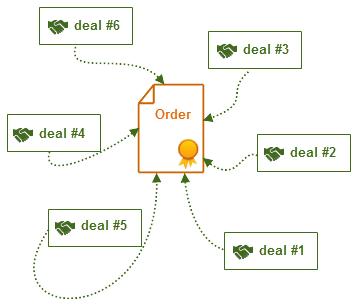 图例.2. 成交与订单关系的简要示意