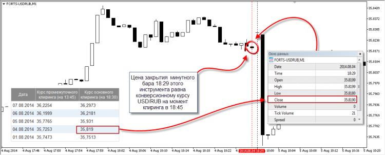Рис.13. График индикативного инструмента FORTS-USDRUB
