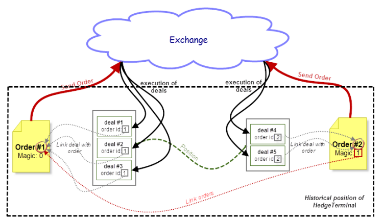 Fig. 4. Diagram of a relationship between orders, deals and exchange