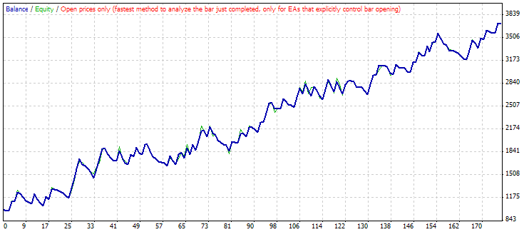 Metatrader strategy tester period 2 days