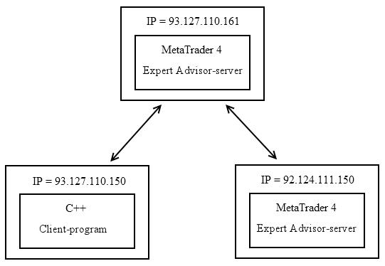 Imagen 1. Los servidores de los Asesores Expertos de MetaTrader 4 y el programa de cliente C++