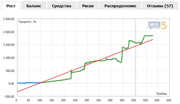 Линия мониторинга на графиках в статистике сигналов