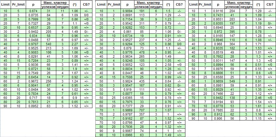 как сделать чтобы таблица счетала сама автоматически значения: