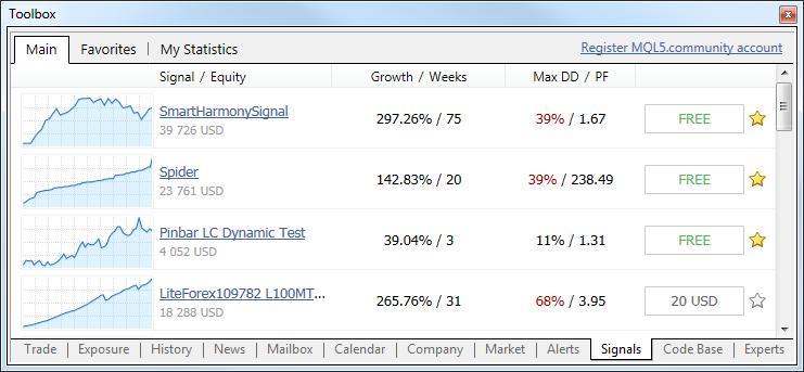 I segnali lista Trading MetaTrader 5,