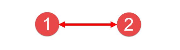 图 1 一对OCO订单