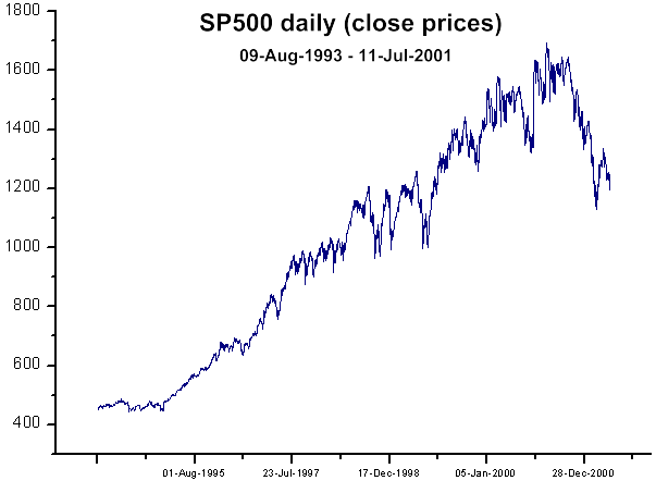 Fig. 38. SP500 close prices (daily)