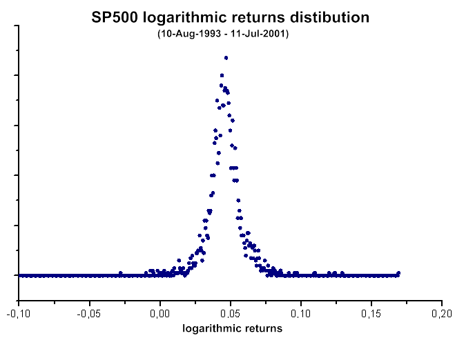 Fig. 40. SP500 logarithmic returns distribution