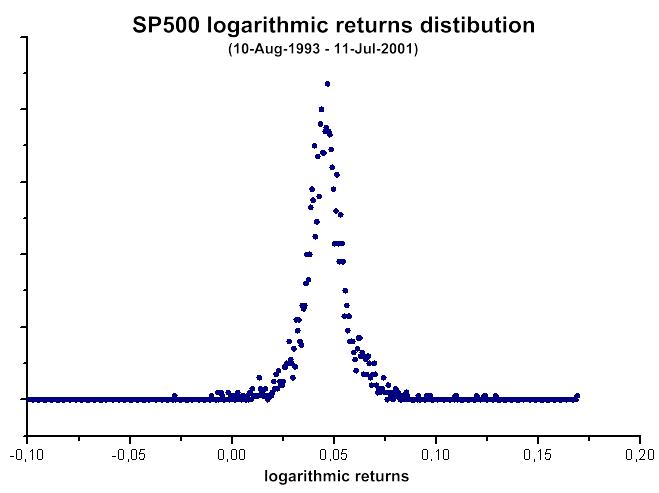 Рис. 40. Распределение логарифма приращений дневных котировок SP500
